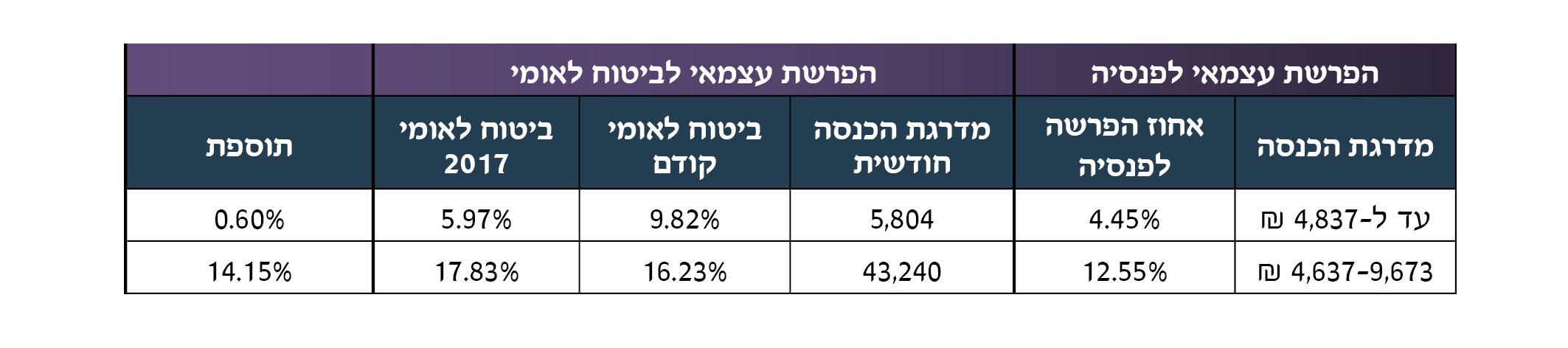 %d7%94%d7%a4%d7%a8%d7%a9%d7%aa-%d7%a2%d7%a6%d7%9e%d7%90%d7%99-%d7%9c%d7%a4%d7%a0%d7%a1%d7%99%d7%94-%d7%95%d7%91%d7%99%d7%98%d7%95%d7%9c