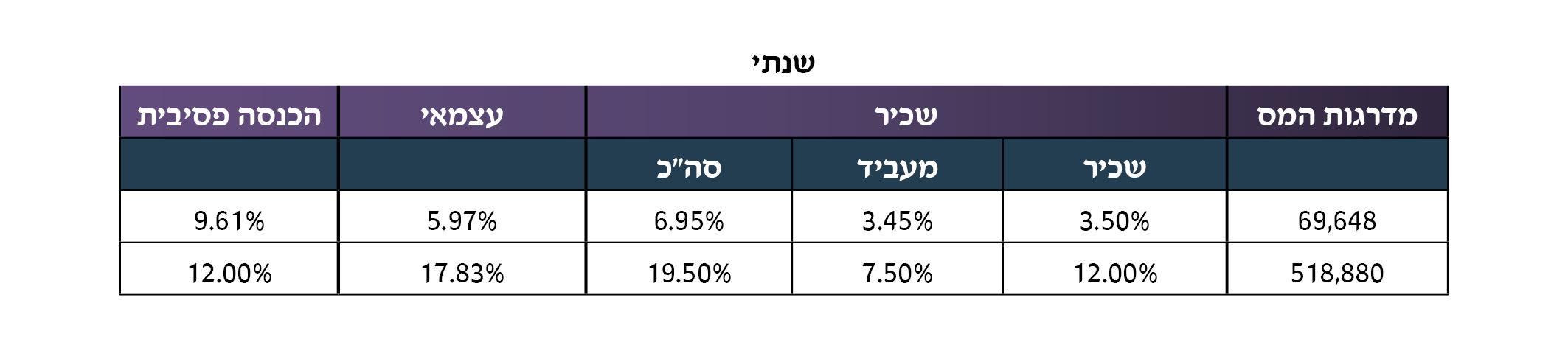 %d7%a2%d7%99%d7%93%d7%9b%d7%95%d7%9f-%d7%9e%d7%93%d7%a8%d7%92%d7%95%d7%aa-%d7%94%d7%a4%d7%a8%d7%a9%d7%94-%d7%91%d7%99%d7%98%d7%95%d7%9c