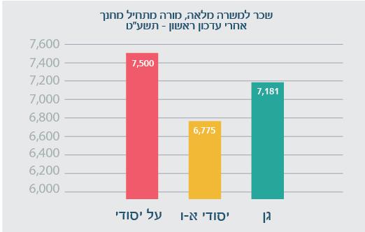 %d7%97%d7%95%d7%96%d7%a8-%d7%9e%d7%95%d7%a1%d7%93%d7%95%d7%aa-%d7%97%d7%99%d7%a0%d7%95%d7%9a-05