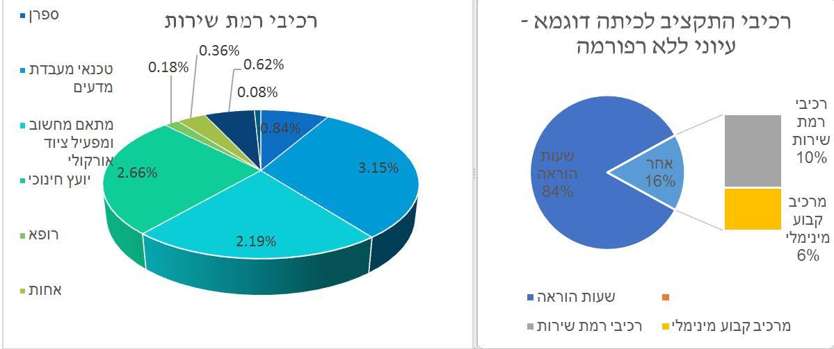 %d7%a8%d7%9e%d7%aa-%d7%a9%d7%99%d7%a8%d7%95%d7%aa