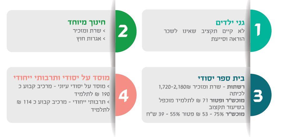 טבלה 3
