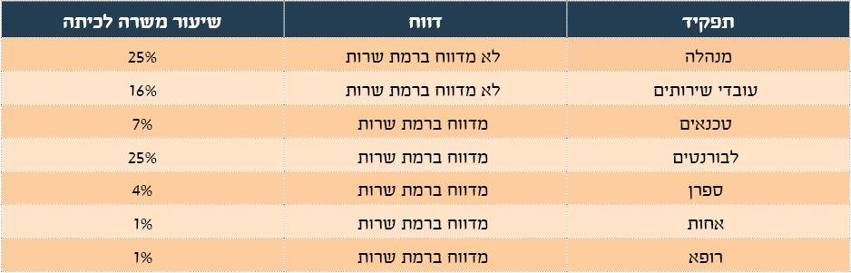 טבלה 4